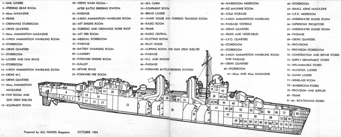 "A cut-a-way view of the ""typical"" WW II destroyer compartment configuration"